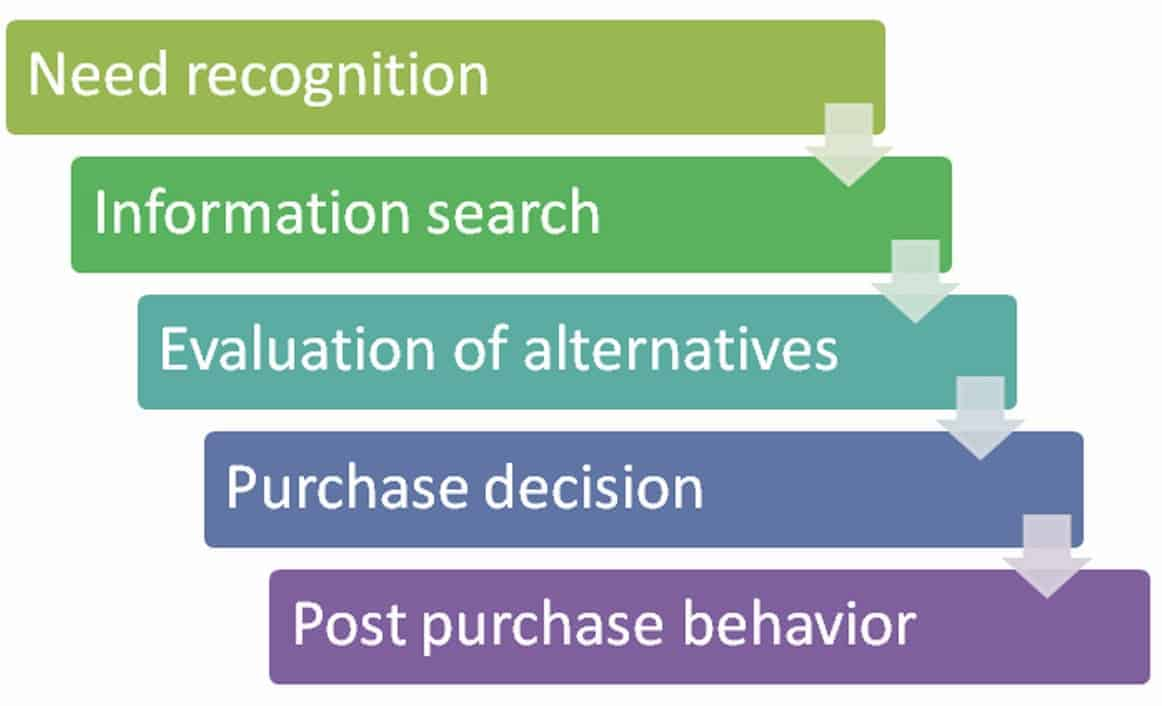 factors affecting consumers willingness pay for luxury brands marketing essay The influence of brand loyalty on cosmetics buying behavior of into marketing brand loyalty is were seven factors that influenced consumers' brand loyalty.