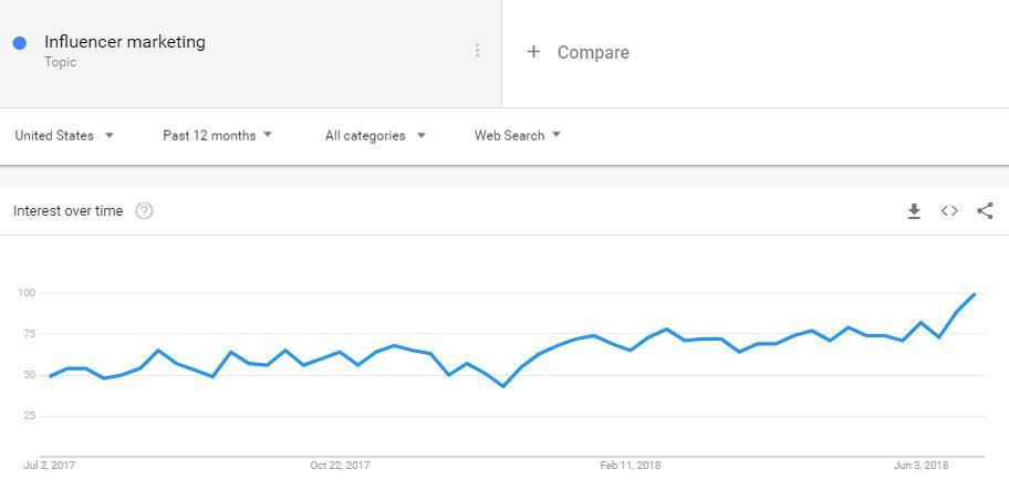 Line graph showing an upward trend
