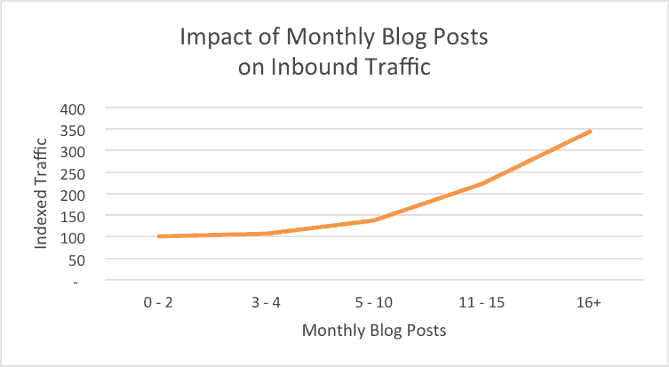 Line graph showing an upward trend for number of monthly blog posts vs how much traffic you'll get