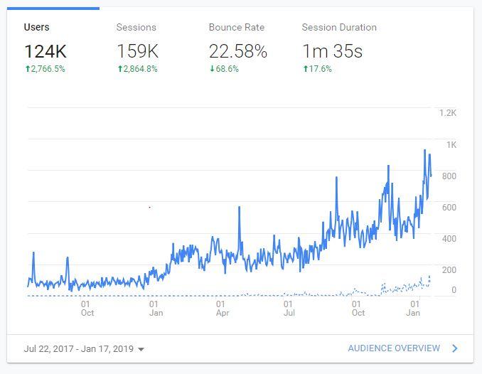 A screenshot of google analytics graph showing an upward trend in traffic