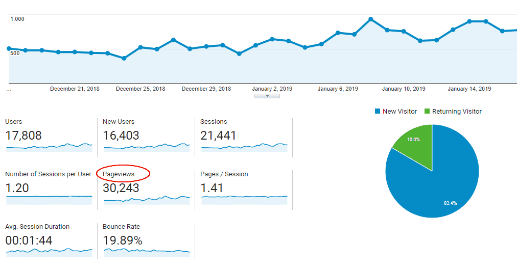 A screenshot of google analytics