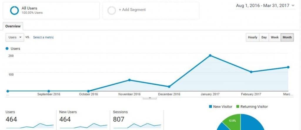 Line graph showing upward trend
