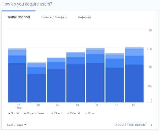 Bar graph showing web traffic breakdown by source