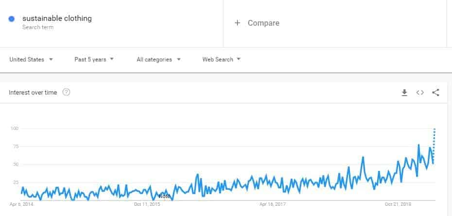 Screenshot of Google trends line graph