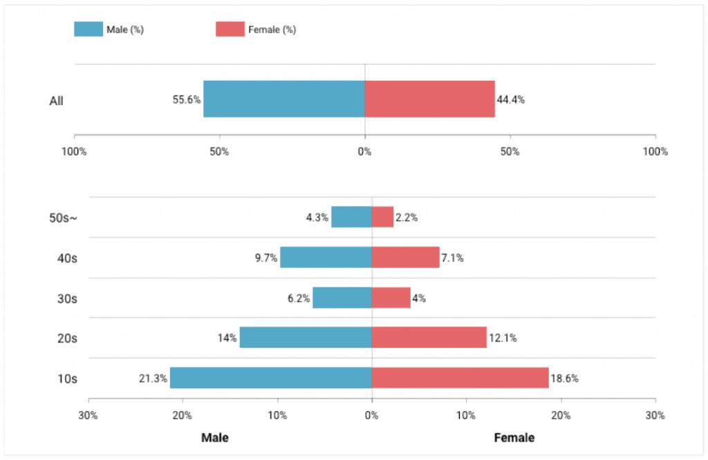 A bar graph showing TikTOk user demographic info