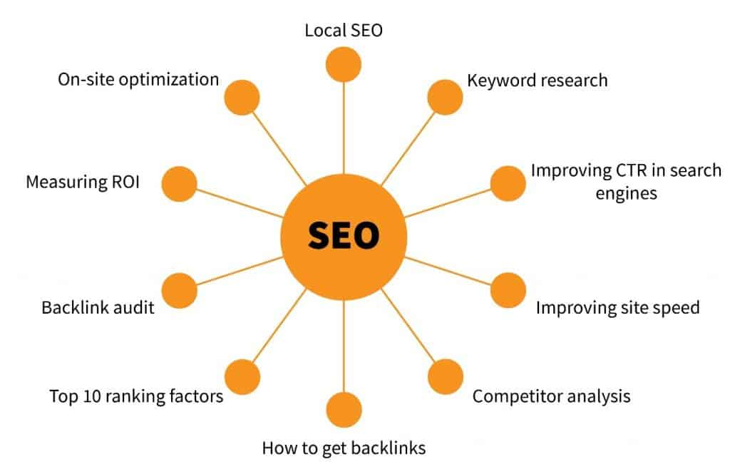 Web showing different SEO topics