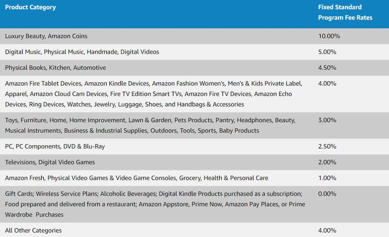 A screenshot of Amazon's commission structure. It is a table with two columns: Product category and the Fee rates.