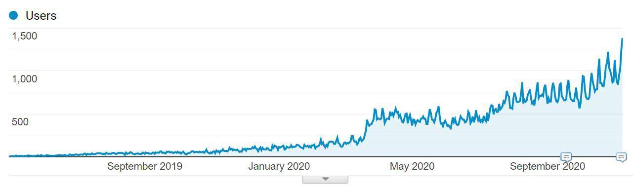 screenshot of graph trending upwards